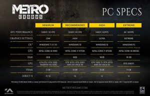4A Games publishes Metro Exodus PC Specs