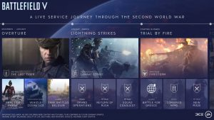 Battlefield V Battle Royale mode will be available in March 2019